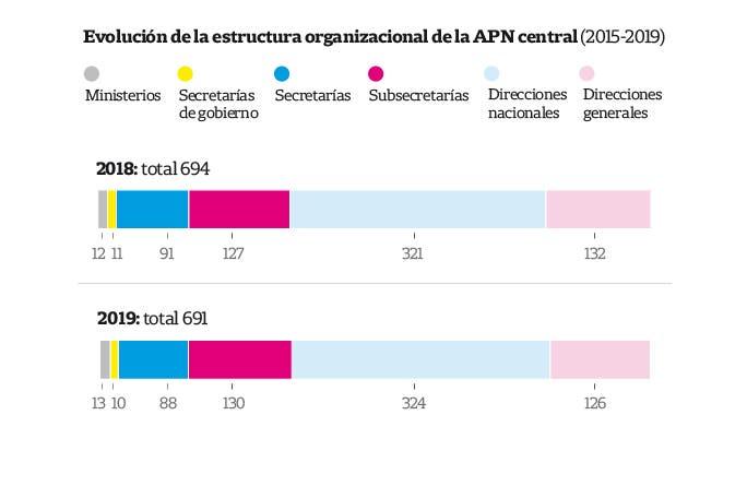Duro informe del Cippec sobre la gestión del Estado durante el gobierno de Macri